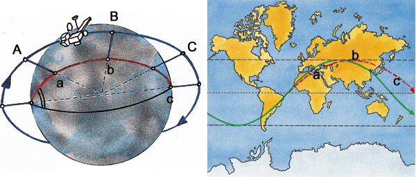 Trace d'un orbite circulaire au sol
