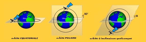 Les principaux types d'orbite selon l'inclinaison à l'équateur