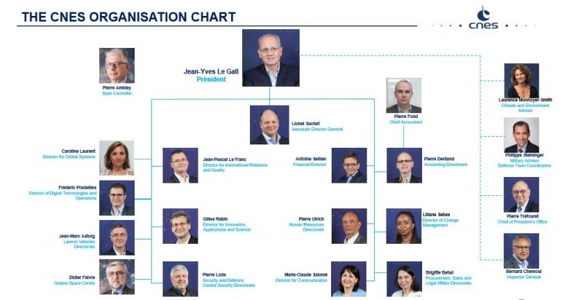 CNES organization chart