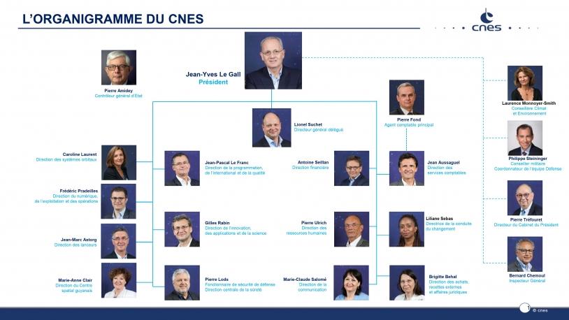 CNES organigramme - septembre 2020