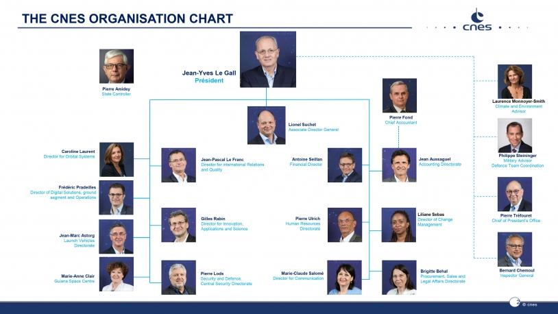 CNES Organisation chart - September 2020