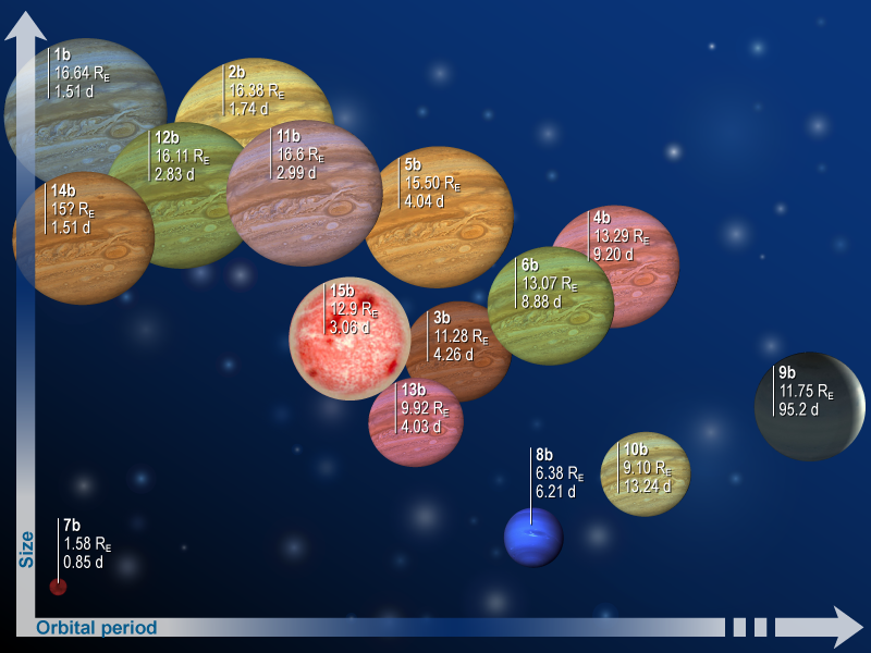 Family photo of the 15 exoplanets discovered by CoRoT since 2006 (Re is Earth's radius, 6,380 km, and d stands for days). Credits: CNES.